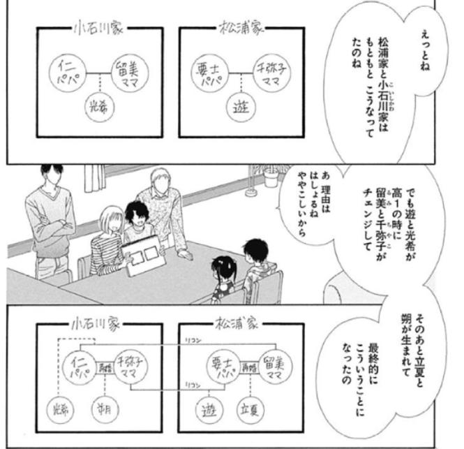 漫画『ママレード・ボーイ』あらすじ、登場人物