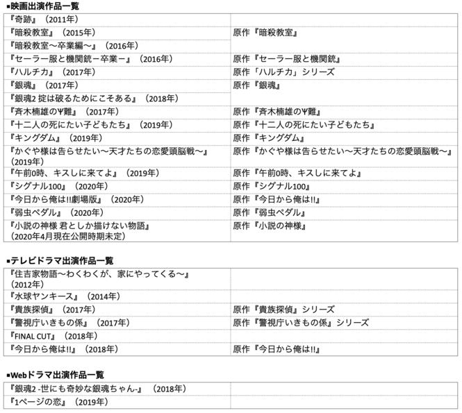 橋本環奈の出演作品一覧。映画・ドラマの実写化女王⁉