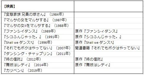 【監督・脚本作品一覧】周防正行は日本映画を変える映画監督