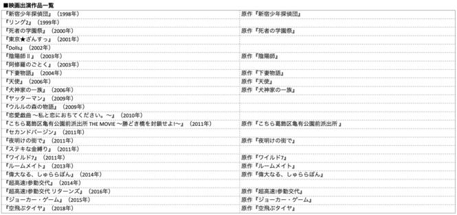 映画もドラマも、学生役も、お母さん役も。深田恭子の出演作品一覧。