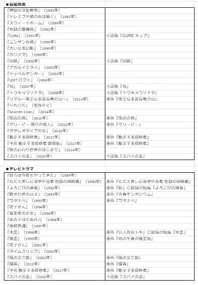 【監督・脚本・演出作品一覧】黒沢清は日本で最も旬な世界的映画監督