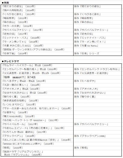 【出演作品一覧】葵わかなの映画やテレビドラマ原作は幅広い年代にヒット!