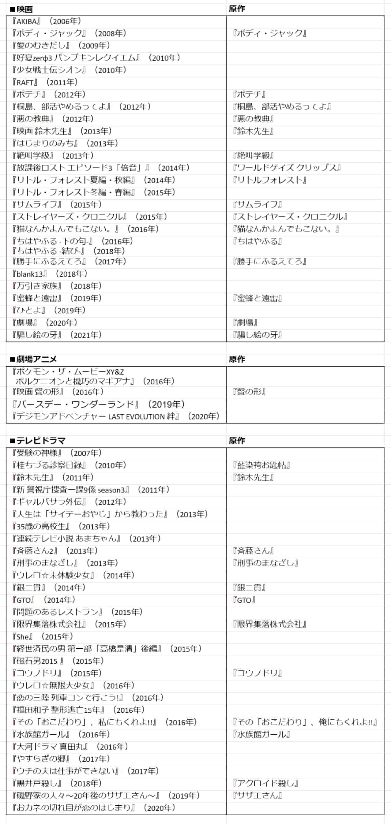 【出演作品一覧】松岡茉優は映画やテレビドラマでさまざまな役を演じる演技派女優