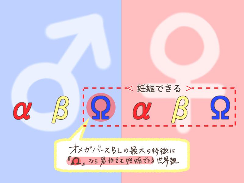 男性も妊娠できる世界を描く。オメガバースBL漫画